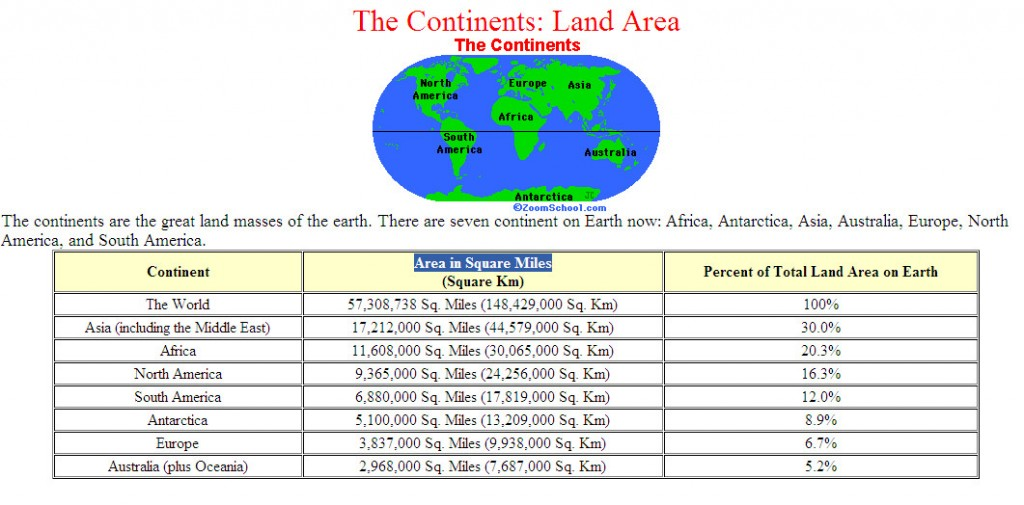 says 156 - Contineltal Land areas