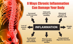 212-8-ways-chronic-inflamation-affects-the-body